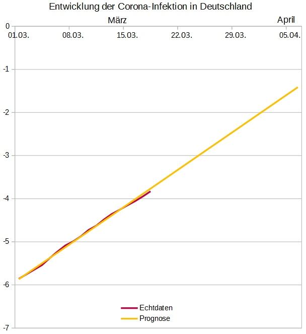 (Grafik Deutschland Stand 18.03.2020)